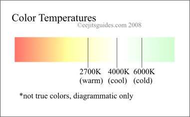 color temperatures